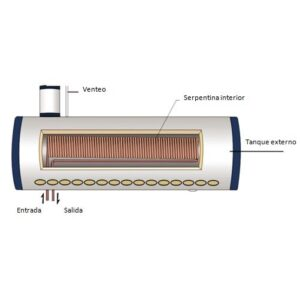 Equipos Heat Coil